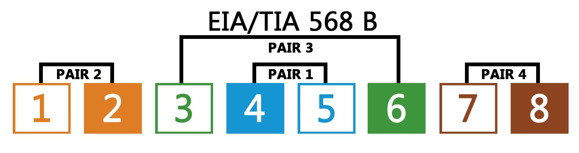Rj 45 Jack Wiring Diagram B And Ebooks 568b Public Domain Ethernet Telephone Of